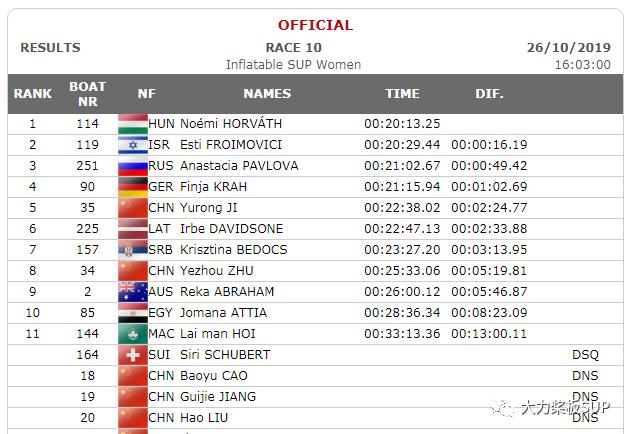 2019青岛ICF世界桨板锦标赛--2.4KM绕标赛(充气桨板组)