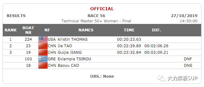 2019青岛ICF世界桨板锦标赛--2.5KM绕标赛(40岁50岁组)